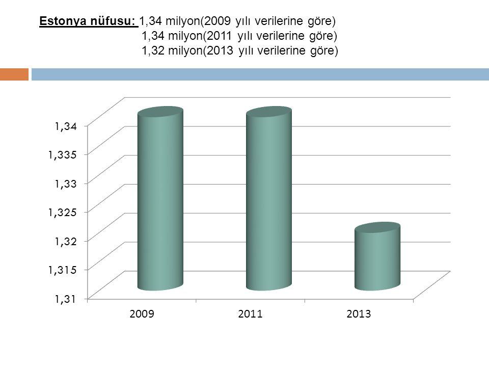Estonya nüfusu: 1,34 milyon(2009 yılı verilerine göre) 1,34 milyon(2011 yılı verilerine göre) 1,32 milyon(2013 yılı verilerine göre)