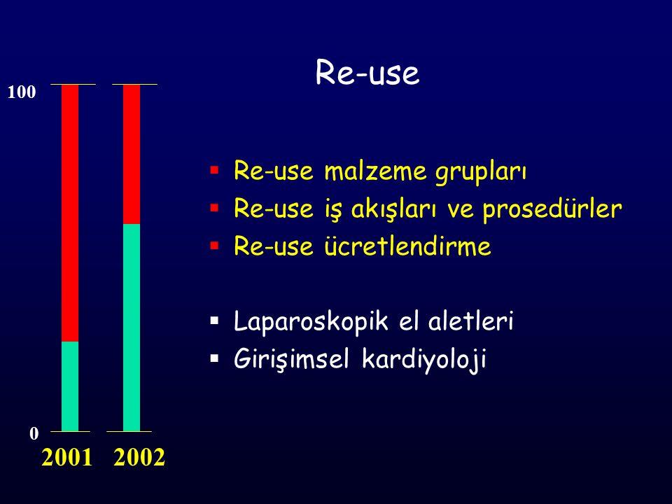 Re-use 0 100 2001 2002  Re-use malzeme grupları  Re-use iş akışları ve prosedürler  Re-use ücretlendirme  Laparoskopik el aletleri  Girişimsel ka