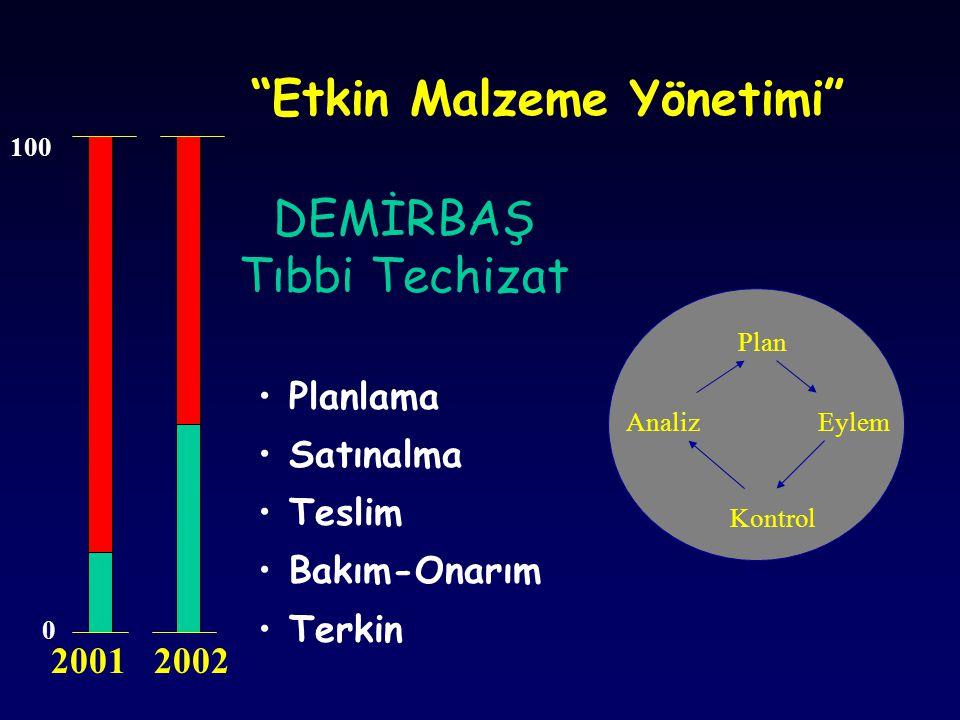 """DEMİRBAŞ Tıbbi Techizat Plan Eylem Kontrol Analiz Planlama Satınalma Teslim Bakım-Onarım Terkin 0 100 """"Etkin Malzeme Yönetimi"""" 2001 2002"""