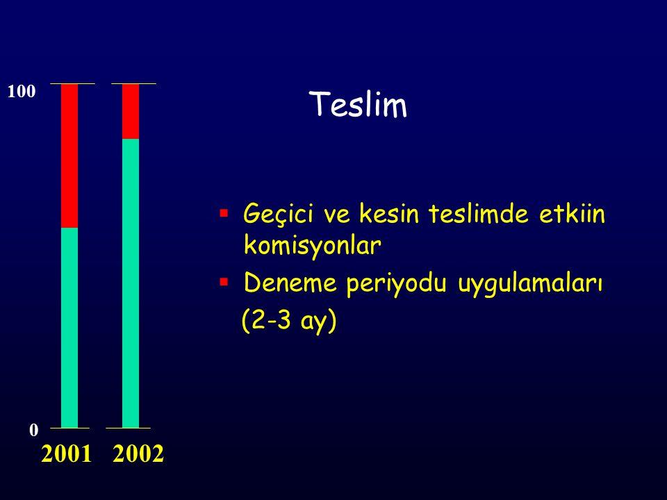 Teslim  Geçici ve kesin teslimde etkiin komisyonlar  Deneme periyodu uygulamaları (2-3 ay) 0 100 2001 2002