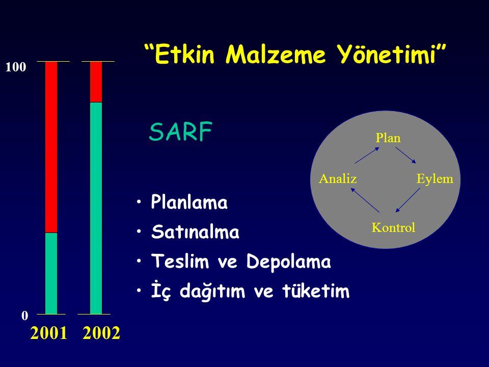 """""""Etkin Malzeme Yönetimi"""" Plan Eylem Kontrol Analiz Planlama Satınalma Teslim ve Depolama İç dağıtım ve tüketim 0 100 2001 2002 SARF"""