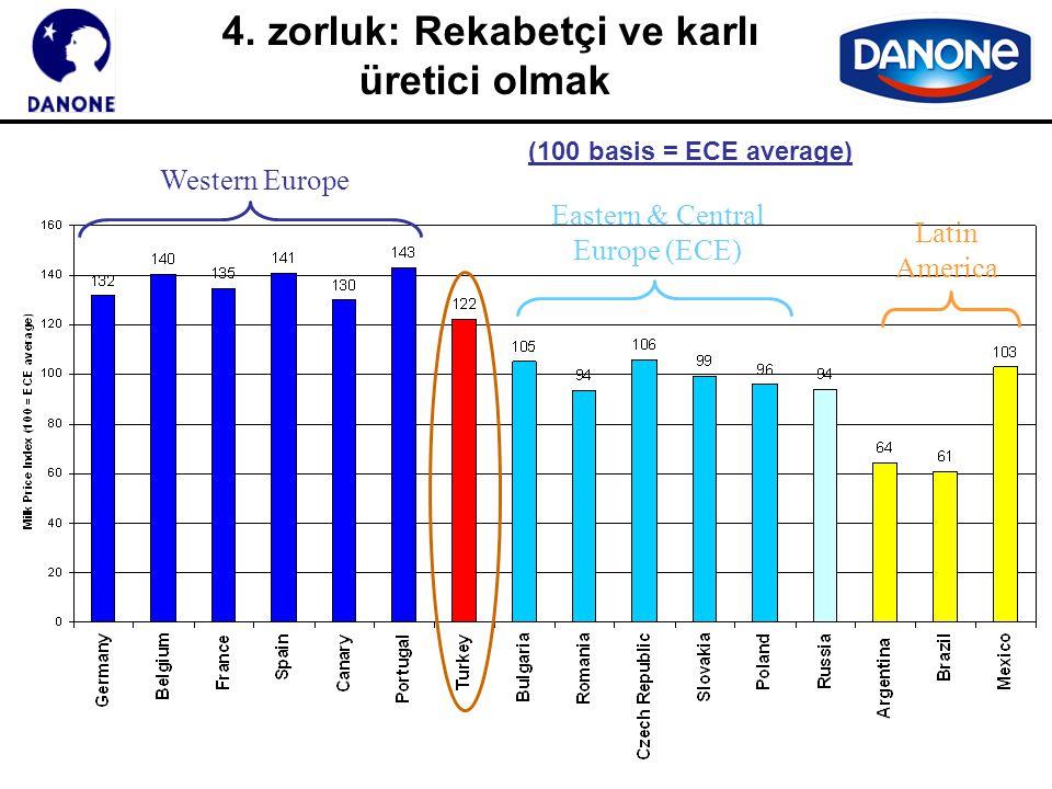 4. zorluk: Rekabetçi ve karlı üretici olmak Western Europe Eastern & Central Europe (ECE) Latin America (100 basis = ECE average)