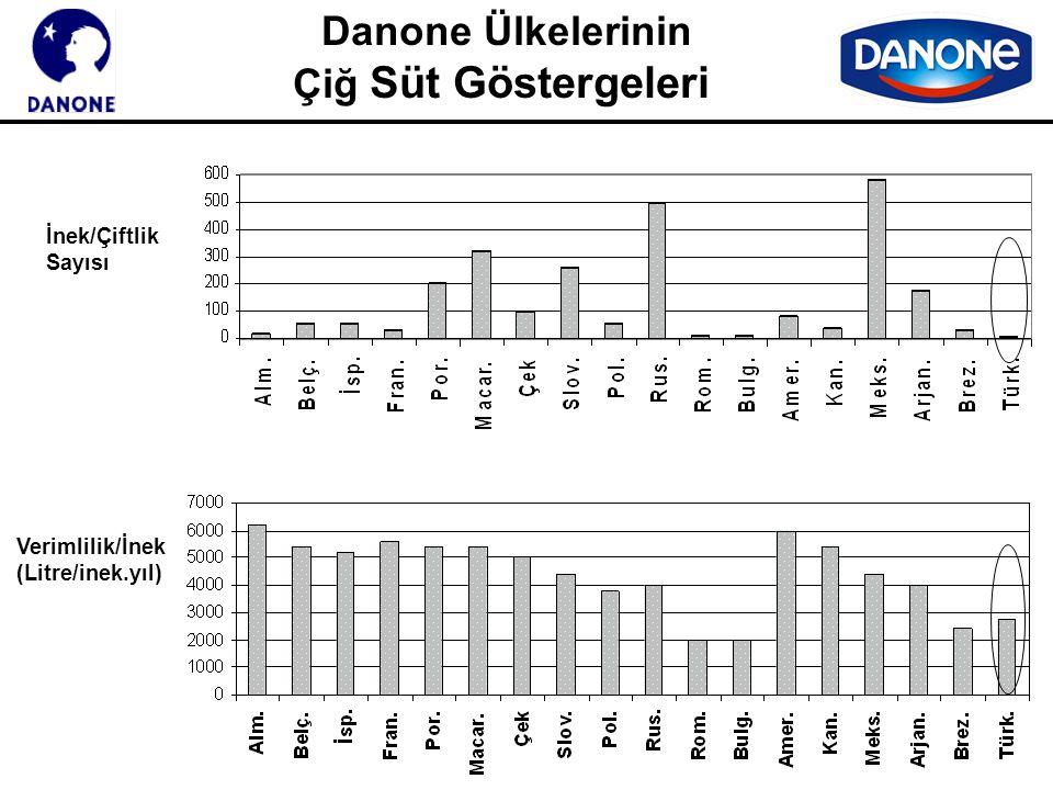 Danone Ülkelerinin Çiğ Süt Göstergeleri Verimlilik/İnek (Litre/inek.yıl) İnek/Çiftlik Sayısı
