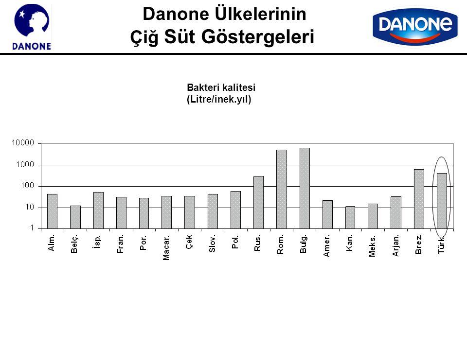 Danone Ülkelerinin Çiğ Süt Göstergeleri Bakteri kalitesi (Litre/inek.yıl)