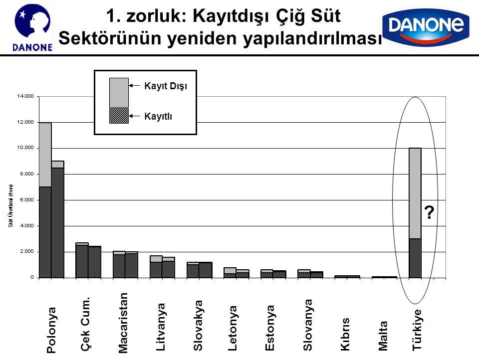 1. zorluk: Kayıtdışı Çiğ Süt Sektörünün yeniden yapılandırılması Polonya Çek Cum. Macaristan LitvanyaSlovakyaLetonyaEstonyaSlovanya KıbrısMaltaTürkiye
