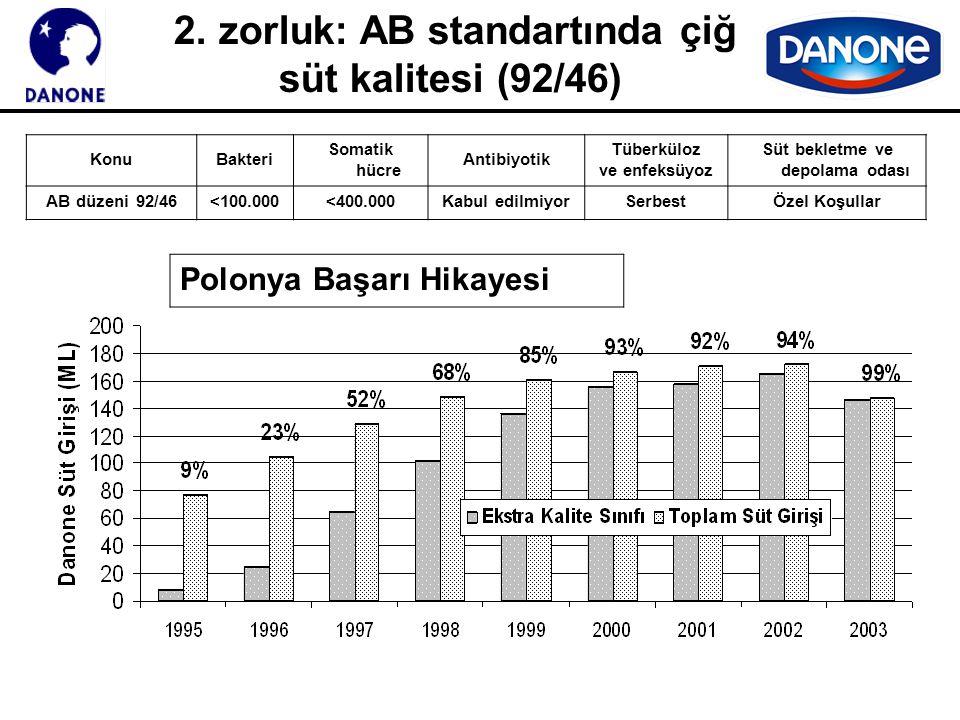 2. zorluk: AB standartında çiğ süt kalitesi (92/46) KonuBakteri Somatik hücre Antibiyotik Tüberküloz ve enfeksüyoz Süt bekletme ve depolama odası AB d
