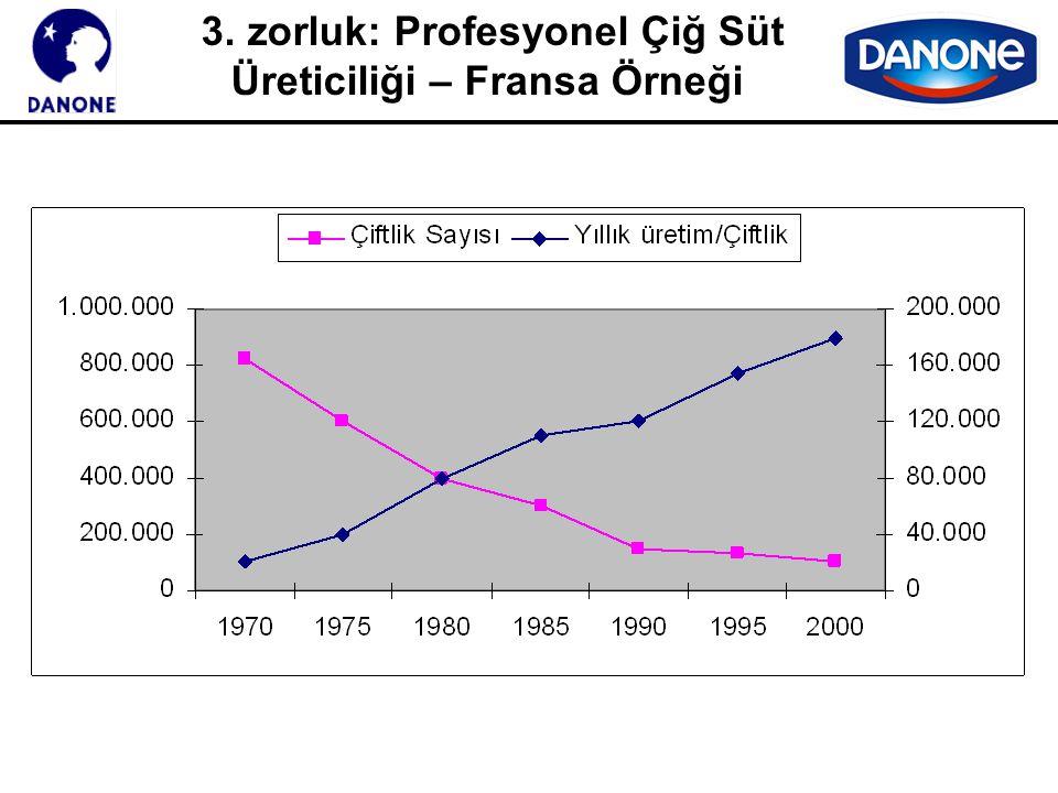 3. zorluk: Profesyonel Çiğ Süt Üreticiliği – Polonya Örneği