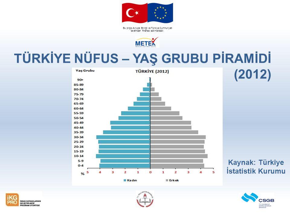 Bu proje Avrupa Birliği ve Türkiye Cumhuriyeti tarafından finanse edilmektedir. Kaynak: Türkiye İstatistik Kurumu TÜRKİYE NÜFUS – YAŞ GRUBU PİRAMİDİ (
