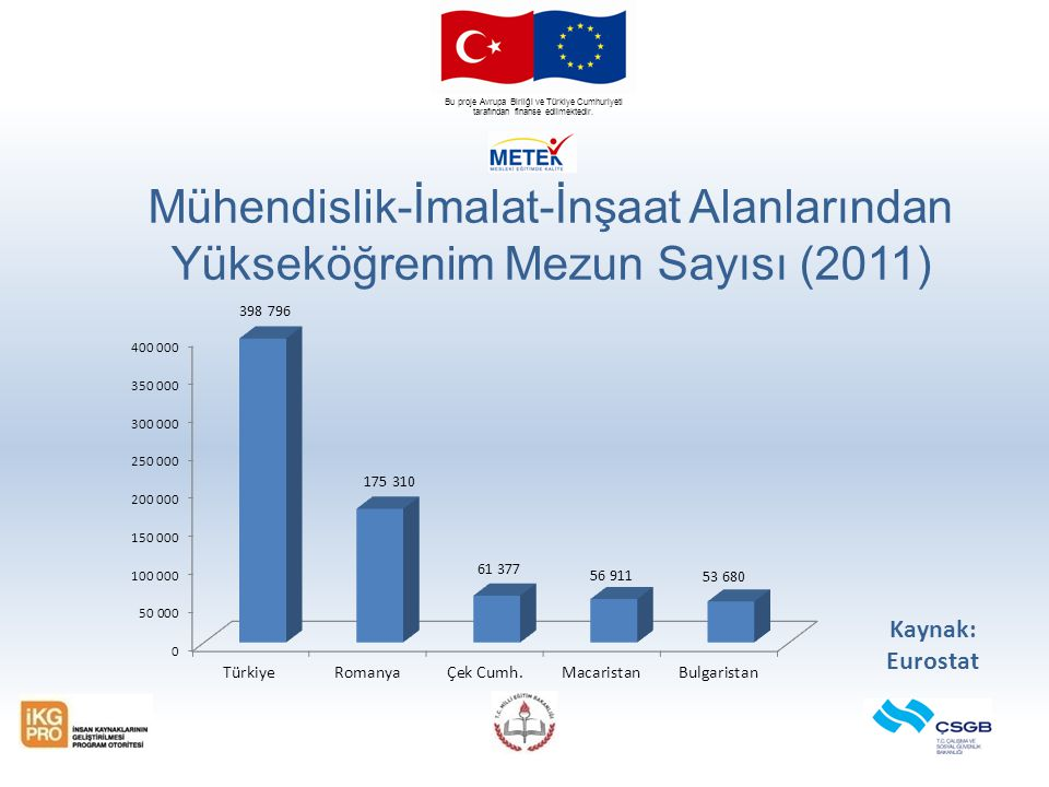 Bu proje Avrupa Birliği ve Türkiye Cumhuriyeti tarafından finanse edilmektedir. Mühendislik-İmalat-İnşaat Alanlarından Yükseköğrenim Mezun Sayısı (201