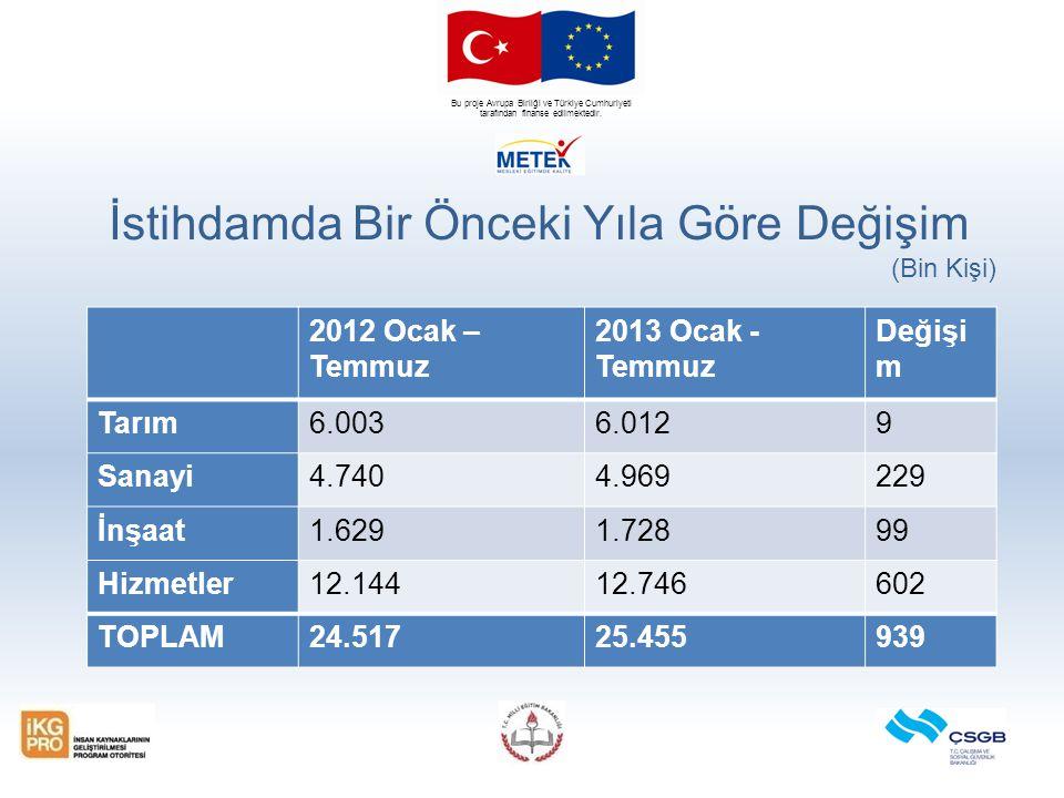 Bu proje Avrupa Birliği ve Türkiye Cumhuriyeti tarafından finanse edilmektedir. İstihdamda Bir Önceki Yıla Göre Değişim (Bin Kişi) 2012 Ocak – Temmuz