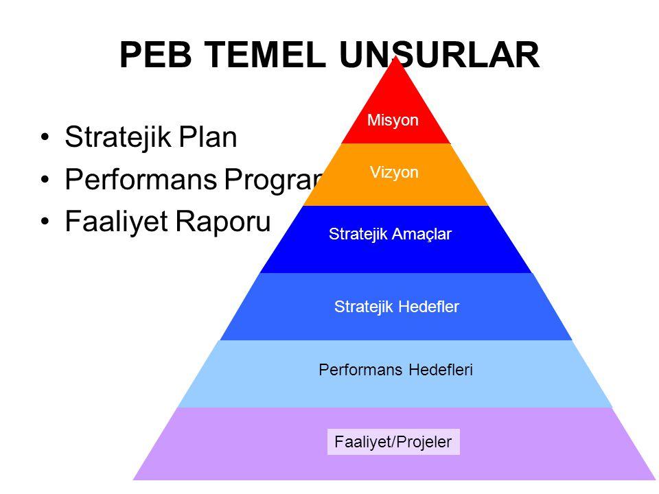 PEB TEMEL UNSURLAR Stratejik Plan Performans Programı Faaliyet Raporu Misyon Vizyon Stratejik Amaçlar Stratejik Hedefler Performans Hedefleri Faaliyet