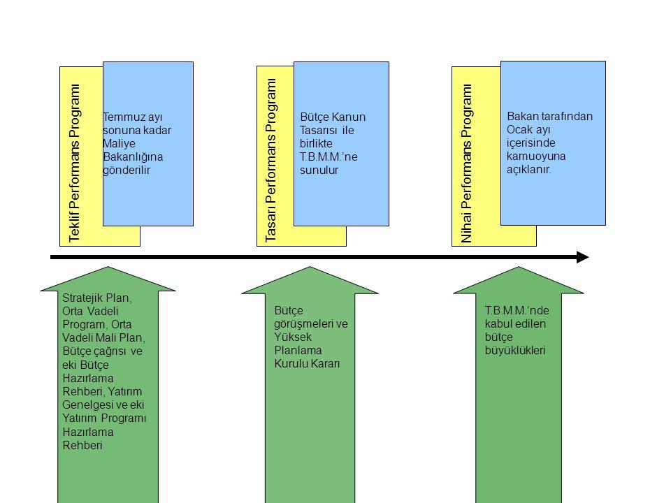 Teklif Performans ProgramıTasarı Performans Programı Bütçe Kanun Tasarısı ile birlikte T.B.M.M.'ne sunulur Nihai Performans Programı Bakan tarafından Ocak ayı içerisinde kamuoyuna açıklanır.