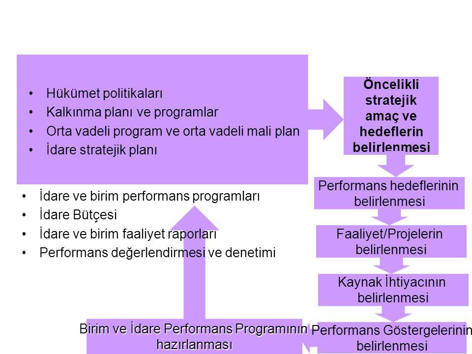Hükümet politikaları Kalkınma planı ve programlar Orta vadeli program ve orta vadeli mali plan İdare stratejik planı Öncelikli stratejik amaç ve hedeflerin belirlenmesi Performans hedeflerinin belirlenmesi Faaliyet/Projelerin belirlenmesi Kaynak İhtiyacının belirlenmesi Performans Göstergelerinin belirlenmesi Birim ve İdare Performans Programının hazırlanması İdare ve birim performans programları İdare Bütçesi İdare ve birim faaliyet raporları Performans değerlendirmesi ve denetimi