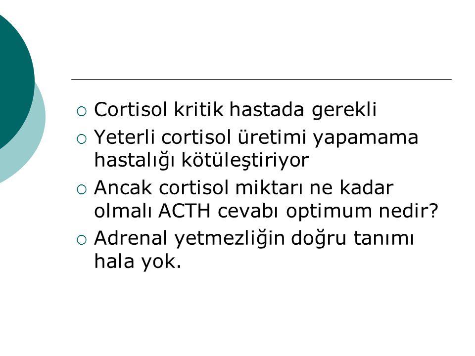  Cortisol kritik hastada gerekli  Yeterli cortisol üretimi yapamama hastalığı kötüleştiriyor  Ancak cortisol miktarı ne kadar olmalı ACTH cevabı optimum nedir.
