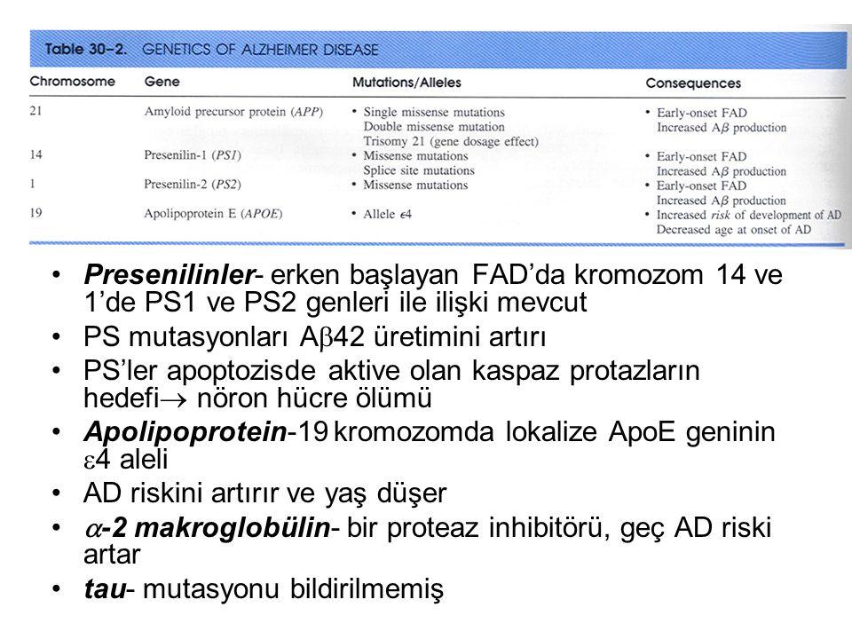 Presenilinler- erken başlayan FAD'da kromozom 14 ve 1'de PS1 ve PS2 genleri ile ilişki mevcut PS mutasyonları A  42 üretimini artırı PS'ler apoptozis