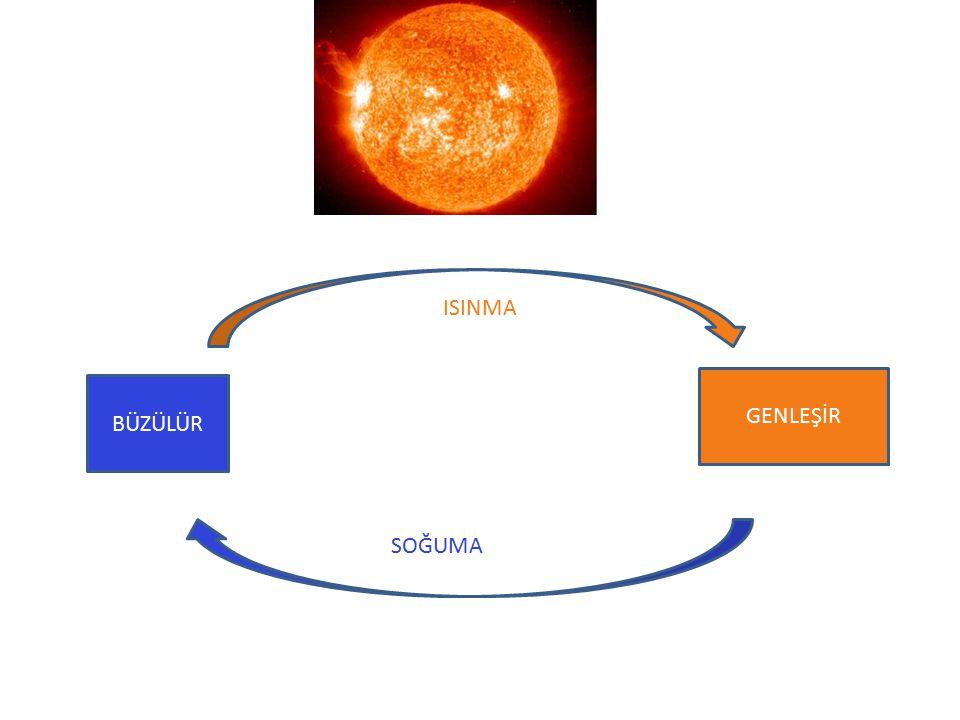 Bir cismin hacminin sıcaklıkla birlikte artmasına genleşme, azalmasına da büzülme denir.