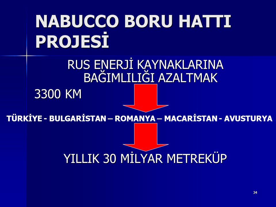 34 NABUCCO BORU HATTI PROJESİ RUS ENERJİ KAYNAKLARINA BAĞIMLILIĞI AZALTMAK 3300 KM YILLIK 30 MİLYAR METREKÜP TÜRKİYE - BULGARİSTAN – ROMANYA – MACARİS