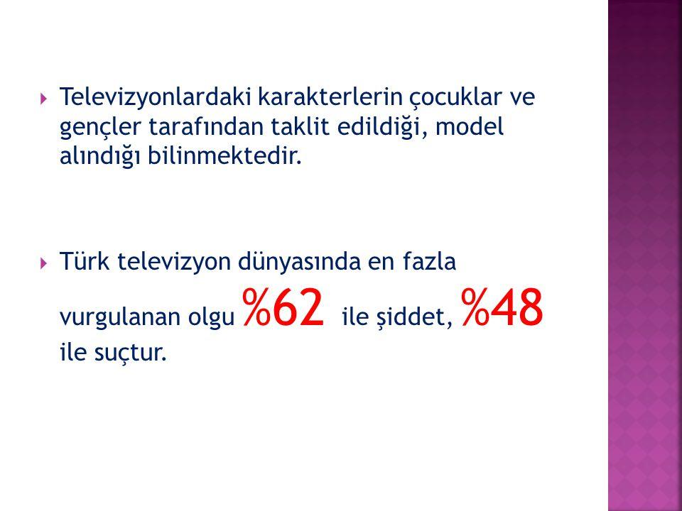  Televizyonlardaki karakterlerin çocuklar ve gençler tarafından taklit edildiği, model alındığı bilinmektedir.  Türk televizyon dünyasında en fazla