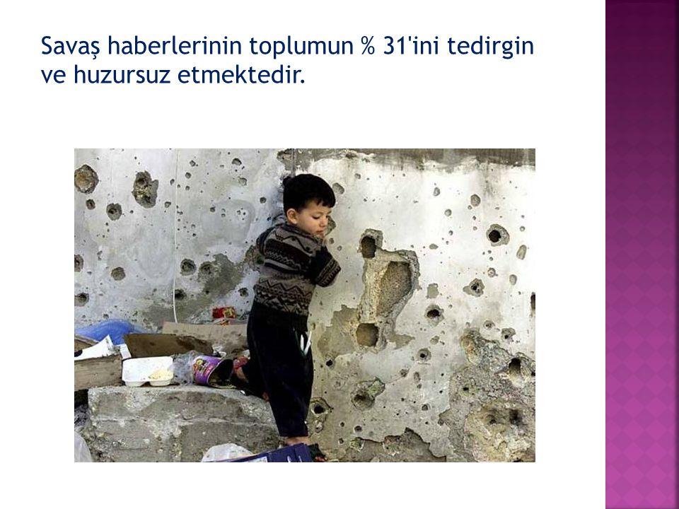 Savaş haberlerinin toplumun % 31 ini tedirgin ve huzursuz etmektedir.