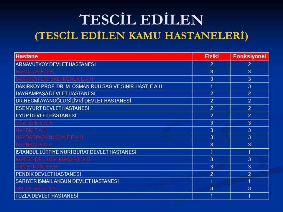 TESCİL EDİLEN (TESCİL EDİLEN KAMU HASTANELERİ) HastaneFizikiFonksiyonel ARNAVUTKÖY DEVLET HASTANESİ22 BAĞCILAR E.A.H.33 BAKIRKÖY DR. SADİ KONUK E.A.H.