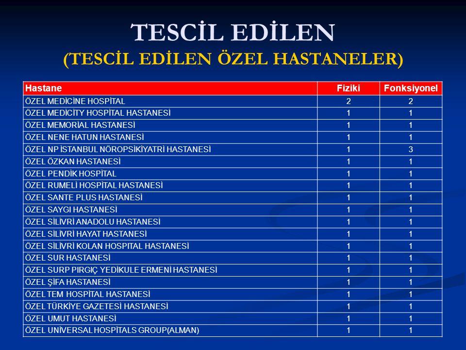 TESCİL EDİLEN (TESCİL EDİLEN ÖZEL HASTANELER) HastaneFizikiFonksiyonel ÖZEL MEDİCİNE HOSPİTAL22 ÖZEL MEDİCİTY HOSPİTAL HASTANESİ11 ÖZEL MEMORİAL HASTANESİ11 ÖZEL NENE HATUN HASTANESİ11 ÖZEL NP İSTANBUL NÖROPSİKİYATRİ HASTANESİ13 ÖZEL ÖZKAN HASTANESİ11 ÖZEL PENDİK HOSPİTAL11 ÖZEL RUMELİ HOSPİTAL HASTANESİ11 ÖZEL SANTE PLUS HASTANESİ11 ÖZEL SAYGI HASTANESİ11 ÖZEL SİLİVRİ ANADOLU HASTANESİ11 ÖZEL SİLİVRİ HAYAT HASTANESİ11 ÖZEL SİLİVRİ KOLAN HOSPITAL HASTANESİ11 ÖZEL SUR HASTANESİ11 ÖZEL SURP PIRGIÇ YEDİKULE ERMENİ HASTANESİ11 ÖZEL ŞİFA HASTANESİ11 ÖZEL TEM HOSPİTAL HASTANESİ11 ÖZEL TÜRKİYE GAZETESİ HASTANESİ11 ÖZEL UMUT HASTANESİ11 ÖZEL UNİVERSAL HOSPİTALS GROUP(ALMAN)11