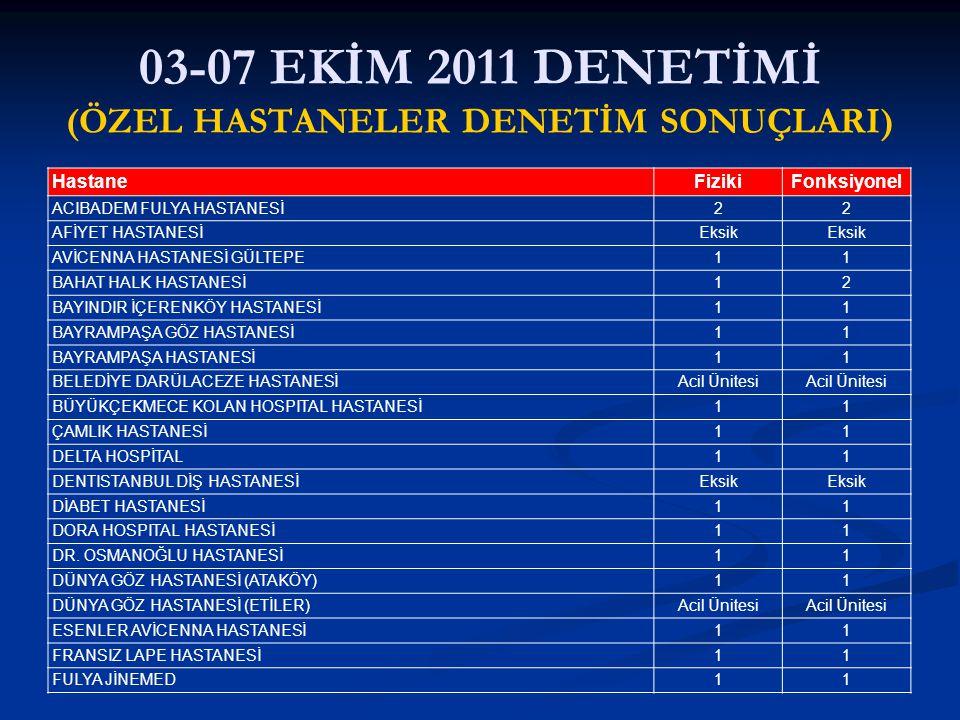 03-07 EKİM 2011 DENETİMİ (ÖZEL HASTANELER DENETİM SONUÇLARI) HastaneFizikiFonksiyonel ACIBADEM FULYA HASTANESİ22 AFİYET HASTANESİEksik AVİCENNA HASTAN
