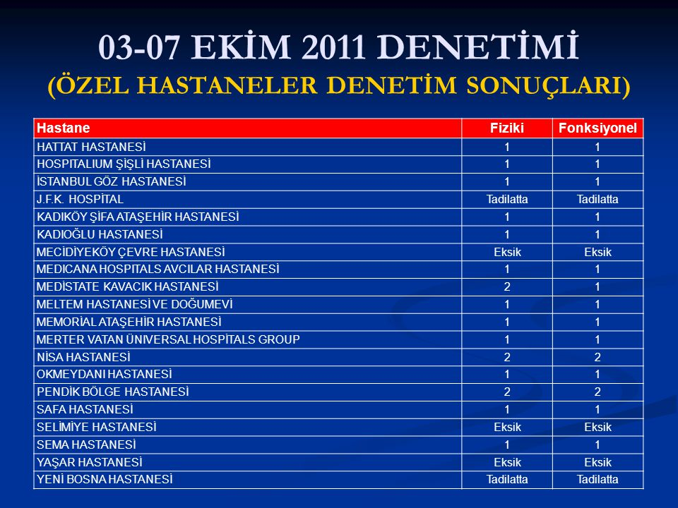 03-07 EKİM 2011 DENETİMİ (ÖZEL HASTANELER DENETİM SONUÇLARI) HastaneFizikiFonksiyonel HATTAT HASTANESİ11 HOSPITALIUM ŞİŞLİ HASTANESİ11 İSTANBUL GÖZ HA