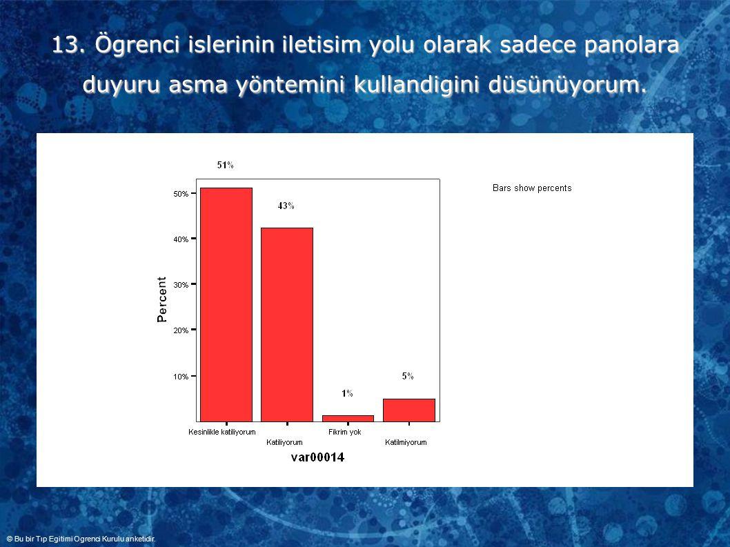 13. Ögrenci islerinin iletisim yolu olarak sadece panolara duyuru asma yöntemini kullandigini düsünüyorum. © Bu bir Tıp Egitimi Ogrenci Kurulu anketid