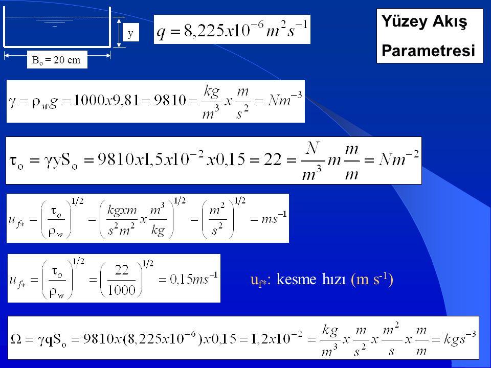 B o = 20 cm y Yüzey Akış Parametresi u f* : kesme hızı (m s -1 )