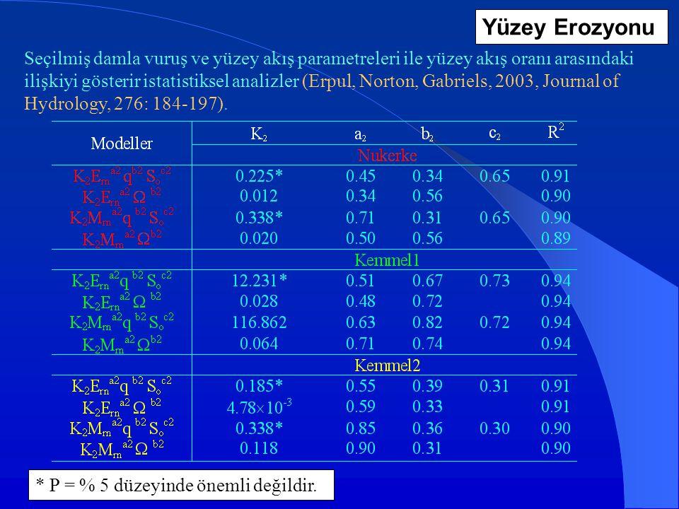 Seçilmiş damla vuruş ve yüzey akış parametreleri ile yüzey akış oranı arasındaki ilişkiyi gösterir istatistiksel analizler (Erpul, Norton, Gabriels, 2