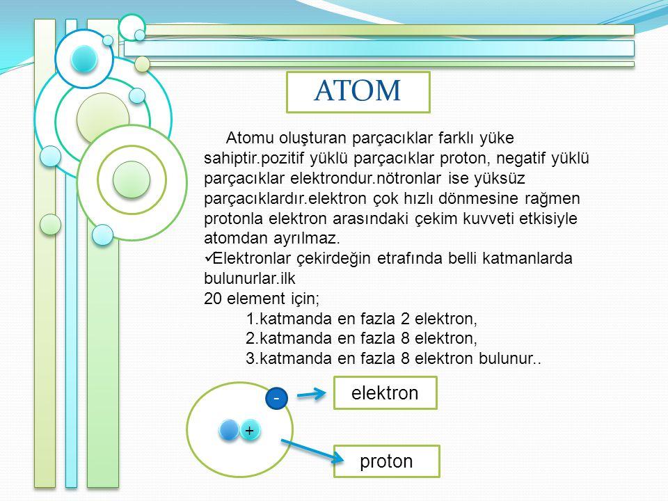 ATOM Atomu oluşturan parçacıklar farklı yüke sahiptir.pozitif yüklü parçacıklar proton, negatif yüklü parçacıklar elektrondur.nötronlar ise yüksüz parçacıklardır.elektron çok hızlı dönmesine rağmen protonla elektron arasındaki çekim kuvveti etkisiyle atomdan ayrılmaz.