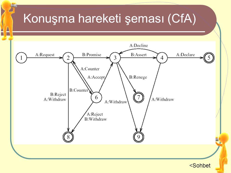 Konuşma hareketi şeması (CfA) <Sohbet