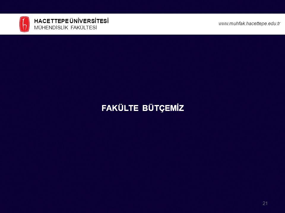 HACETTEPE ÜNİVERSİTESİ MÜHENDİSLİK FAKÜLTESİ www.muhfak.hacettepe.edu.tr FAKÜLTE BÜTÇEMİZ 21