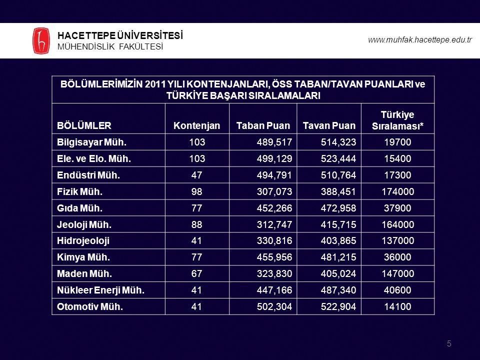 HACETTEPE ÜNİVERSİTESİ MÜHENDİSLİK FAKÜLTESİ www.muhfak.hacettepe.edu.tr AKREDİTASYON KOMİSYONU Prof.