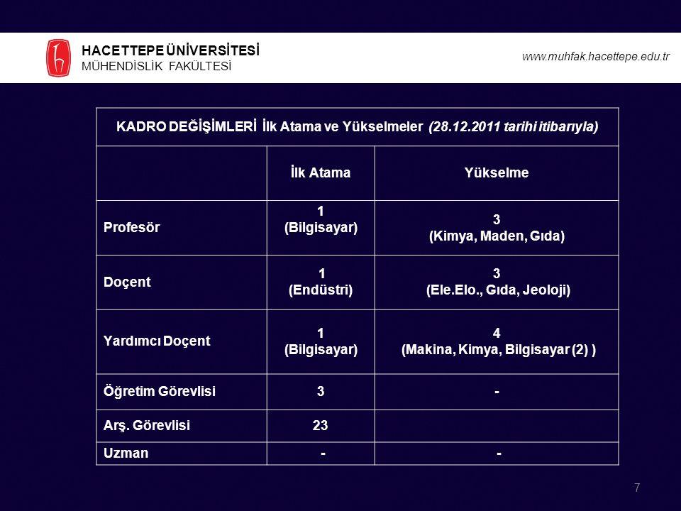 HACETTEPE ÜNİVERSİTESİ MÜHENDİSLİK FAKÜLTESİ www.muhfak.hacettepe.edu.tr 1.