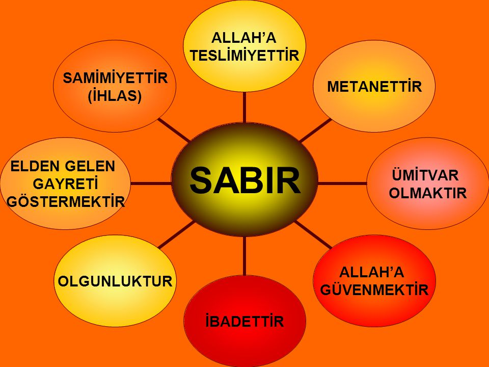 SABIR ALLAH'A TESLİMİYETTİR METANETTİR ÜMİTVAR OLMAKTIR ALLAH'A GÜVENMEKTİR İBADETTİROLGUNLUKTUR ELDEN GELEN GAYRETİ GÖSTERMEKTİR SAMİMİYETTİR (İHLAS)