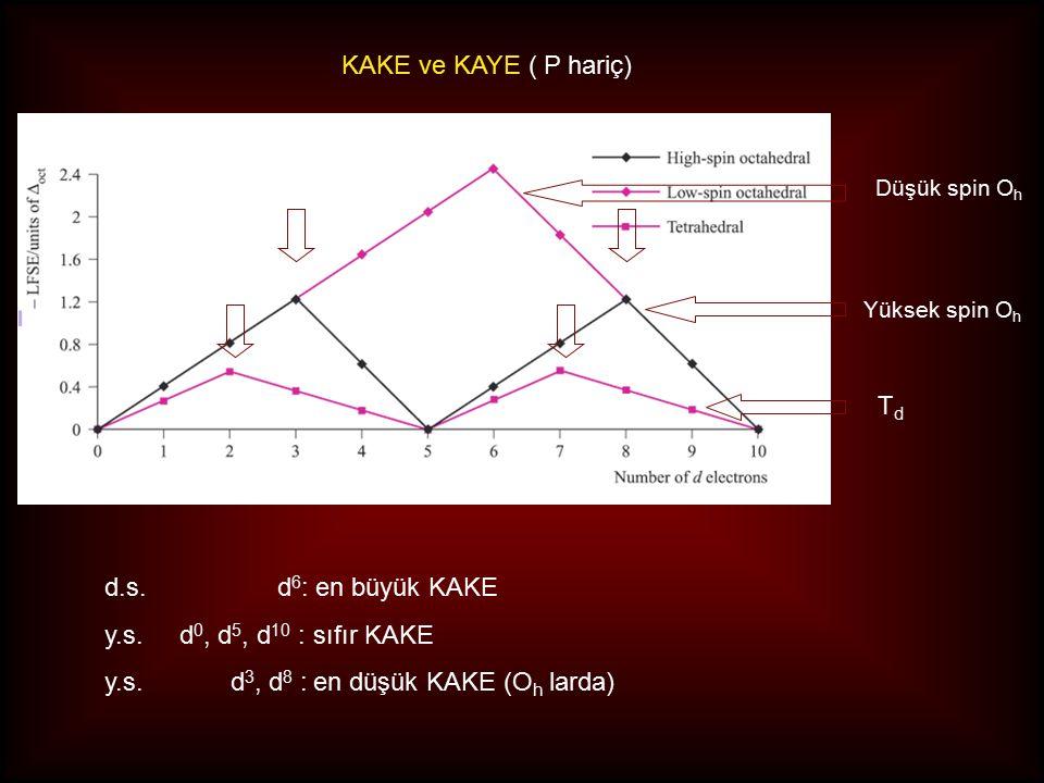 KAKE ve KAYE ( P hariç) d.s. d 6 : en büyük KAKE y.s. d 0, d 5, d 10 :sıfır KAKE y.s. d 3, d 8 :en düşük KAKE (O h larda) Düşük spin O h Yüksek spin O