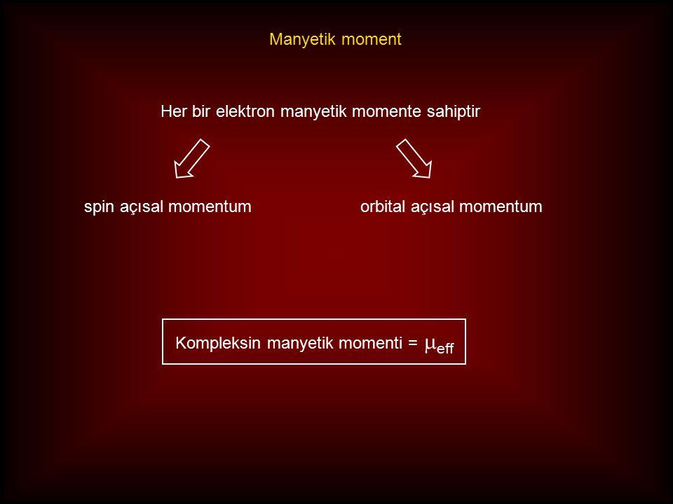 Her bir elektron manyetik momente sahiptir spin açısal momentumorbital açısal momentum Kompleksin manyetik momenti =  eff Manyetik moment