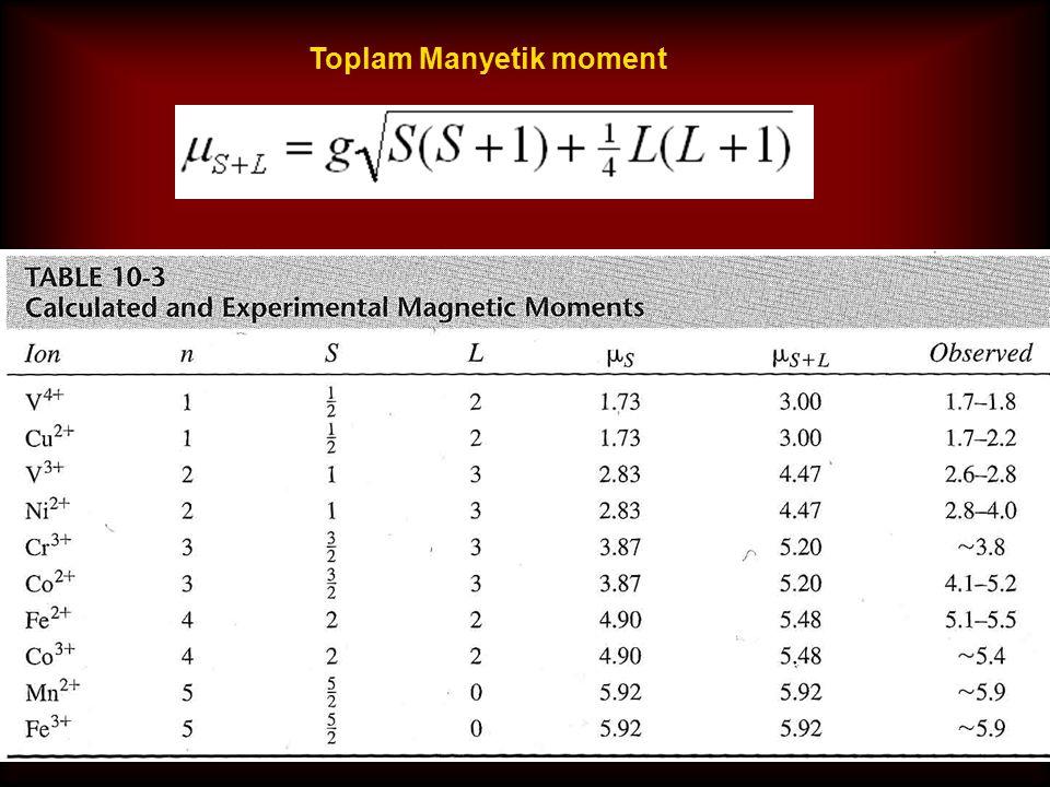 Toplam Manyetik moment