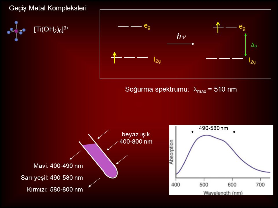 Geçiş Metal Kompleksleri egeg t 2g [Ti(OH 2 ) 6 ] 3+ beyaz ışık 400-800 nm Mavi: 400-490 nm Sarı-yeşil: 490-580 nm Kırmızı: 580-800 nm h egeg t 2g oo Soğurma spektrumu: max = 510 nm 490-580 nm