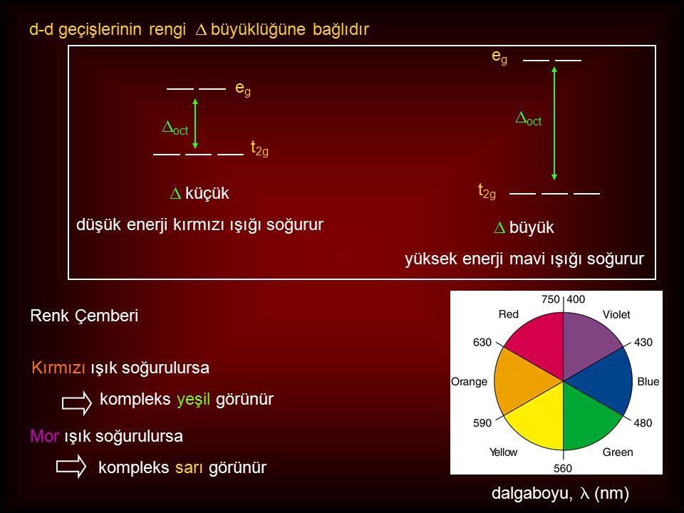 Renk Çemberi dalgaboyu, (nm) Kırmızı ışık soğurulursa kompleks yeşil görünür Mor ışık soğurulursa kompleks sarı görünür egeg t 2g  oct t 2g  oct  küçük düşük enerji kırmızı ışığı soğurur  büyük yüksek enerji mavi ışığı soğurur d-d geçişlerinin rengi  büyüklüğüne bağlıdır egeg