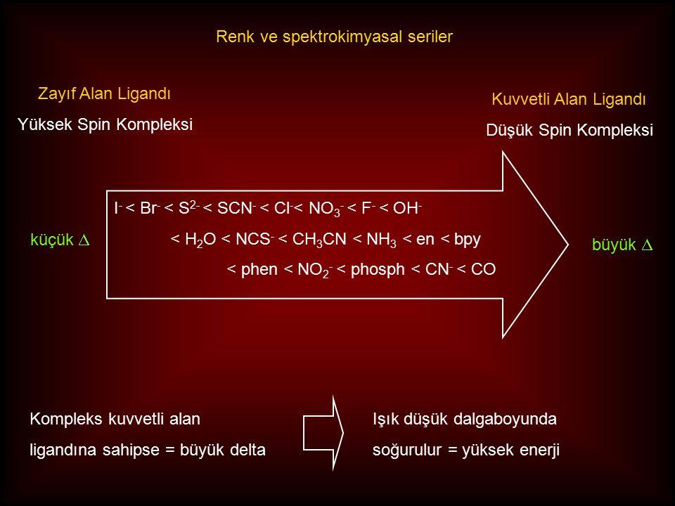 Renk ve spektrokimyasal seriler Kompleks kuvvetli alan ligandına sahipse = büyük delta Işık düşük dalgaboyunda soğurulur = yüksek enerji Zayıf Alan Ligandı Yüksek Spin Kompleksi Kuvvetli Alan Ligandı Düşük Spin Kompleksi I - < Br - < S 2- < SCN - < Cl - < NO 3 - < F - < OH - < H 2 O < NCS - < CH 3 CN < NH 3 < en < bpy < phen < NO 2 - < phosph < CN - < CO küçük  büyük 