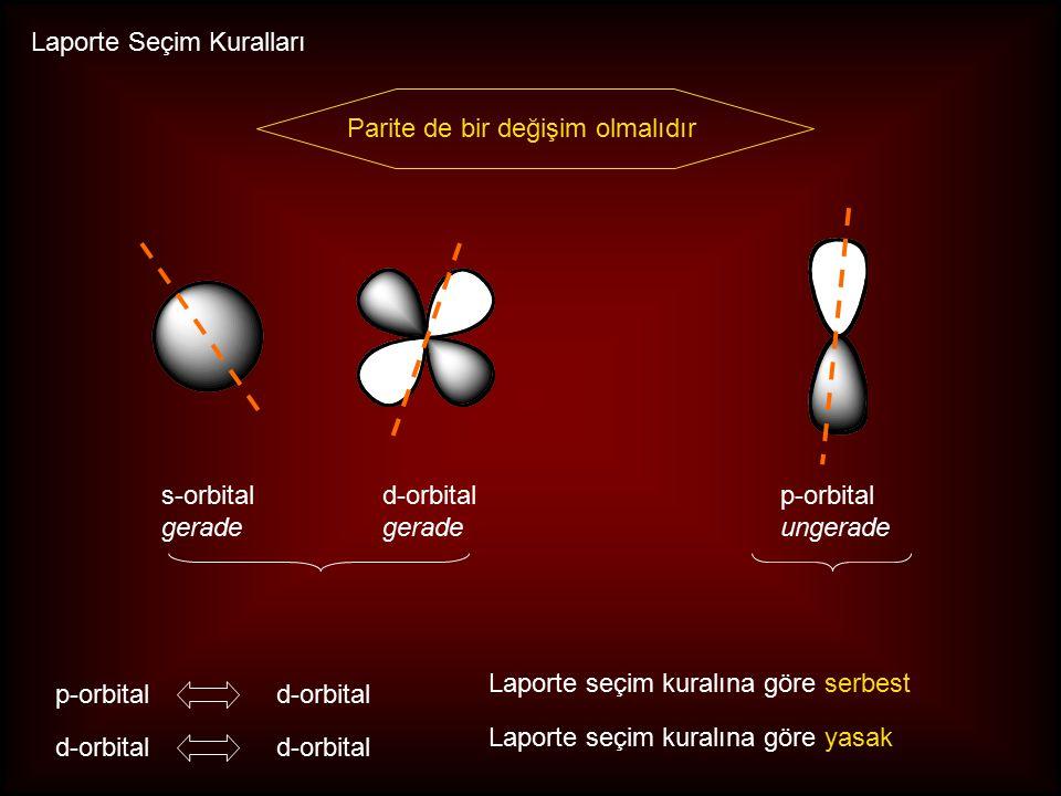 Laporte Seçim Kuralları Parite de bir değişim olmalıdır s-orbital gerade d-orbital gerade p-orbital ungerade Laporte seçim kuralına göre serbest Laporte seçim kuralına göre yasak p-orbital d-orbital