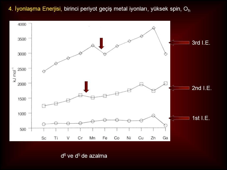 4. İyonlaşma Enerjisi, birinci periyot geçiş metal iyonları, yüksek spin, O h 3rd I.E. 1st I.E. 2nd I.E. d 6 ve d 5 de azalma
