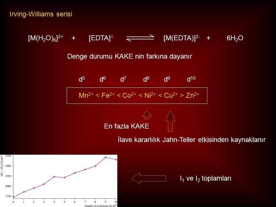 Irving-Williams serisi Mn 2+ Zn 2+ [M(H 2 O) 6 ] 2+ +[EDTA] 4- [M(EDTA)] 2- +6H 2 O Denge durumu KAKE nin farkına dayanır En fazla KAKE İlave kararlılık Jahn-Teller etkisinden kaynaklanır d5d5 d6d6 d7d7 d8d8 d9d9 d 10 I 1 ve I 2 toplamları