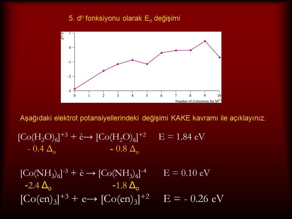 [Co(en) 3 ] +3 + e→ [Co(en) 3 ] +2 E = - 0.26 eV [Co(H 2 O) 6 ] +3 + è→ [Co(H 2 O) 6 ] +2 E = 1.84 eV - 0.4 Δ o - 0.8 Δ o [Co(NH 3 ) 6 ] -3 + è → [Co(NH 3 ) 6 ] -4 E = 0.10 eV - 2.4 Δ o - 1.8 Δ o 5.