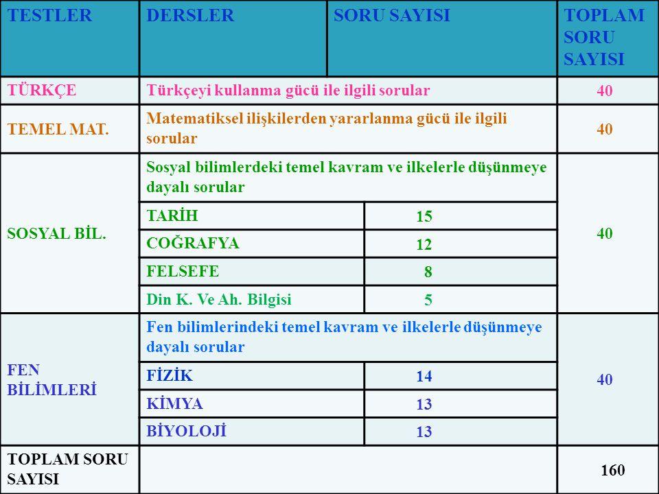 PUAN TÜRÜ TESTLERİN AĞIRLIKLARI (% OLARAK) TÜRKÇET.
