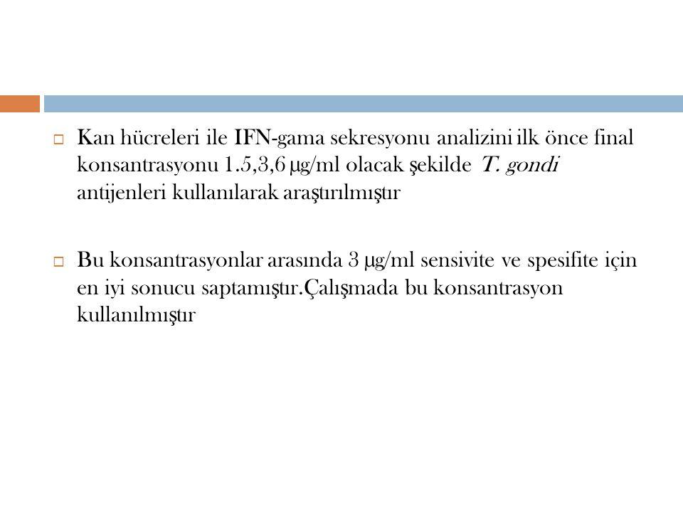  Kan hücreleri ile IFN-gama sekresyonu analizini ilk önce final konsantrasyonu 1.5,3,6 µg/ml olacak ş ekilde T.