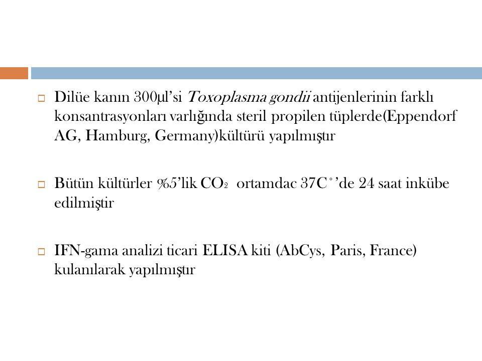  Dilüe kanın 300µl'si Toxoplasma gondii antijenlerinin farklı konsantrasyonları varlı ğ ında steril propilen tüplerde(Eppendorf AG, Hamburg, Germany)kültürü yapılmı ş tır  Bütün kültürler %5'lik CO 2 ortamdac 37C˚'de 24 saat inkübe edilmi ş tir  IFN-gama analizi ticari ELISA kiti (AbCys, Paris, France) kulanılarak yapılmı ş tır