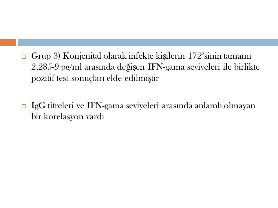  Grup 3) Konjenital olarak infekte ki ş ilerin 172'sinin tamamı 2,285-9 pg/ml arasında de ğ i ş en IFN-gama seviyeleri ile birlikte pozitif test sonuçları elde edilmi ş tir  IgG titreleri ve IFN-gama seviyeleri arasında anlamlı olmayan bir korelasyon vardı